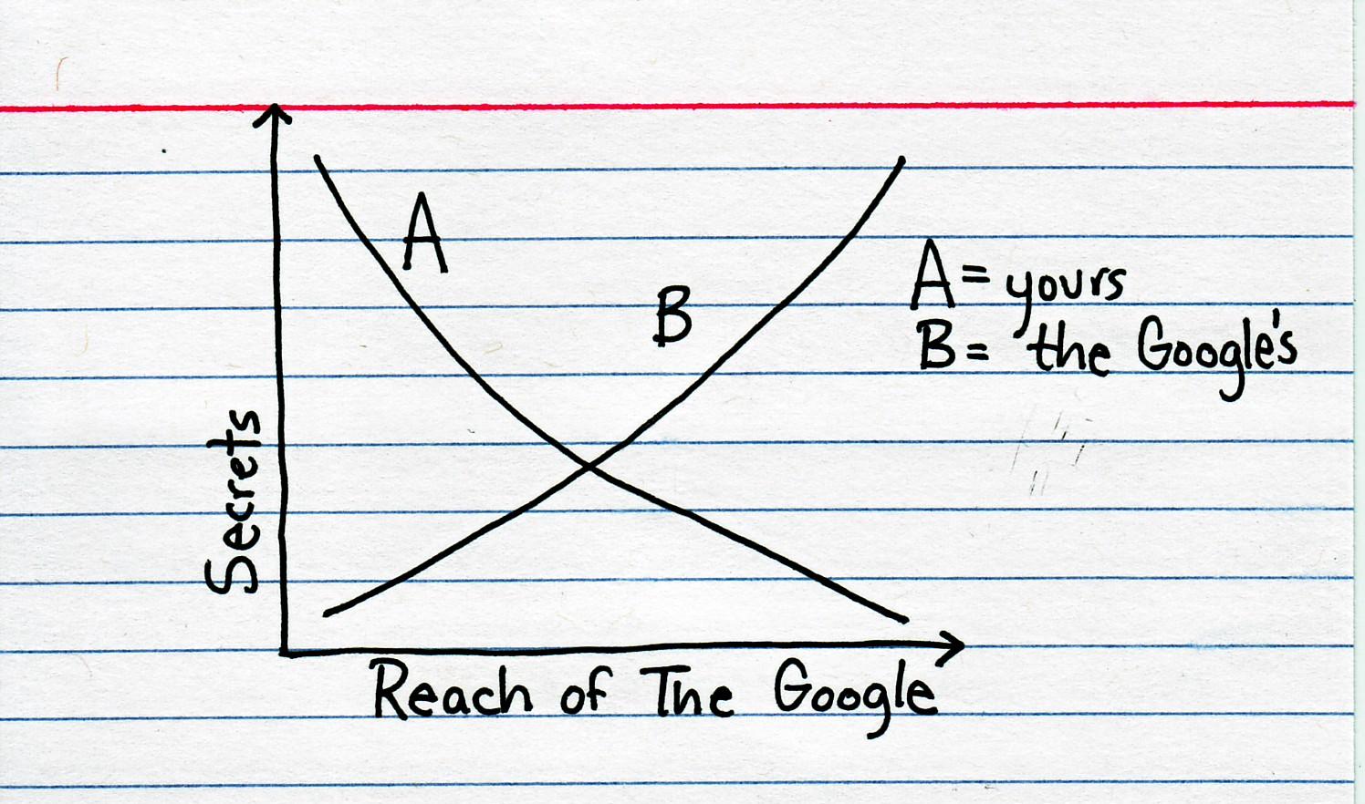 Google's Secrets