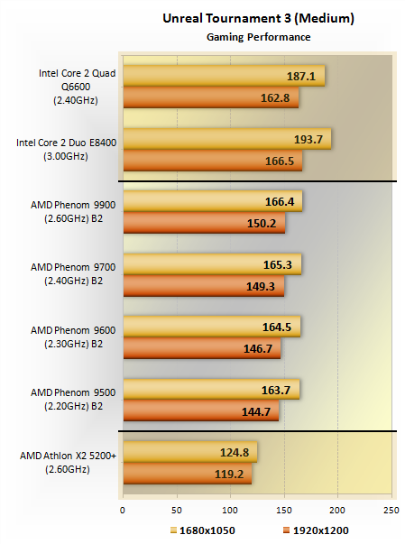 AMD Phenom to Intel Core 2 Quad Comparison