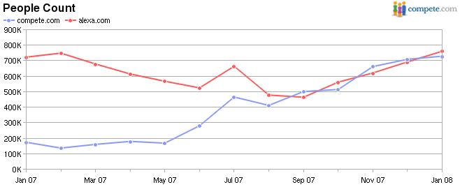 Vergleich: Compete + Alexa Traffic. Source: Compete.